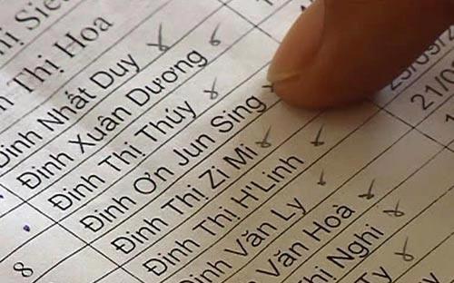 Cơ quan thẩm tra dự án bộ luật - Ủy ban Pháp luật của Quốc hội - cho rằng quy định họ, tên và chữ đệm của một người không được vượt quá 25 chữ cái cần phải được thuyết minh rõ và thuyết phục hơn - Ảnh minh họa.<br>
