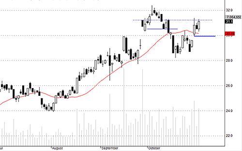 SSI đang tích lũy lượng tiền rất lớn và áp lực bán vẫn cản được đường tăng.