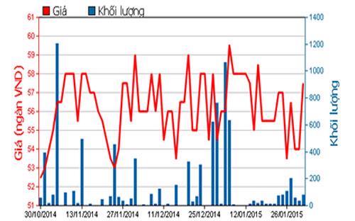 Diễn biến giá cổ phiếu BBC trong 3 tháng qua - Nguồn: HOSE.<br>