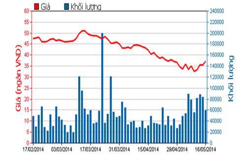 Diễn biến giá cổ phiếu BVH trong 3 tháng qua - Nguồn: HOSE.<br>