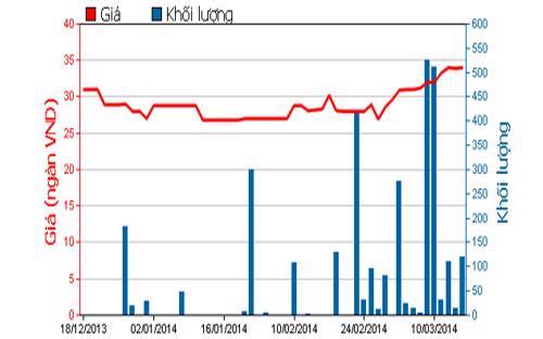 Diễn biến giá cổ phiếu COM trong 3 tháng qua - Nguồn: HOSE.<br>
