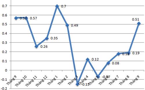 Diễn biến CPI qua các tháng ở Hà Nội - Cục Thống kê Hà Nội.<br>
