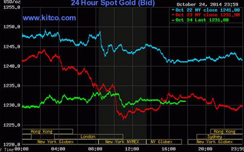 Diễn biến giá đóng cửa của vàng giao ngay tại New York - Nguồn: Kitco.<br>