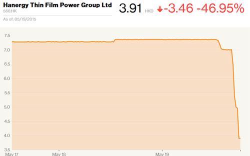 Giá cổ phiếu Hanergy Thin Film trên thị trường chứng khoán Hồng Kông - Nguồn: Bloomberg.<strong><br></strong>