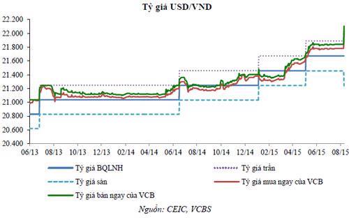 Diễn biến tỷ giá USD/VND.<br>