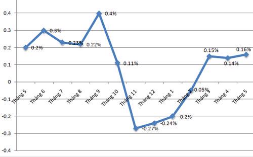 Diễn biến CPI qua các tháng - Nguồn: Tổng cục Thống kê.<br>
