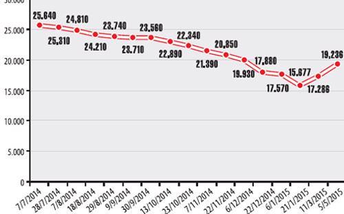 Diễn biến giá xăng RON 92 - Đơn vị: đồng/lít.<br>