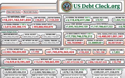 Bảng đồng hồ nợ công của Mỹ tính đến chiều 18/5 theo giờ Việt Nam.<br>