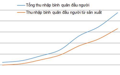 Biểu đồ so sánh tổng thu nhập bình quân đầu người và thu nhập bình quân đầu người từ sản xuất từ 2005-2012.<br>