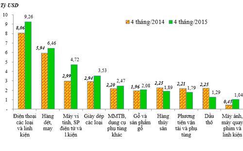 <span>Kim ngạch xuất khẩu 10 nhóm hàng lớn nhất 4 tháng đầu năm 2015</span><span>&nbsp;</span>so với cùng kỳ năm 2014 - Nguồn: Tổng cục Hải quan.<strong><br></strong>
