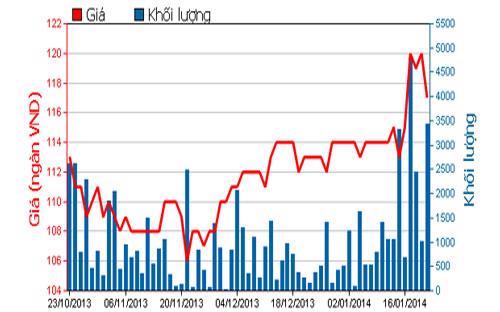 Diễn biến giá cổ phiếu DHG trong 3 tháng qua - Nguồn: HOSE.<br>
