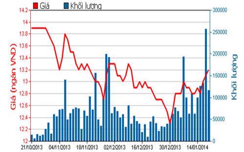Diễn biến giá cổ phiếu EIB trong 3 tháng qua - Nguồn: HOSE.<br>