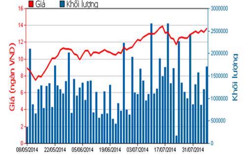 Diễn biến giá cổ phiếu FLC trong 3 tháng qua - Nguồn: HOSE.<br>