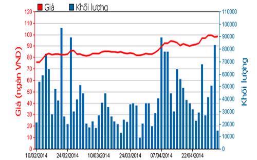 Diễn biến giá cổ phiếu GAS trong 3 tháng qua - Nguồn: HOSE.<br>