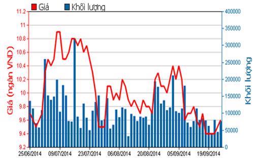 Diễn biến giá cổ phiếu HAR trong 3 tháng qua - Nguồn: HOSE.<br>