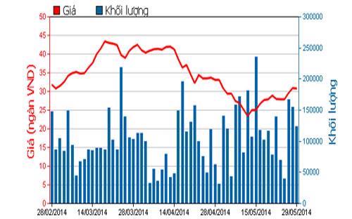 Diễn biến giá cổ phiếu HCM trong 3 tháng qua - Nguồn: HOSE.<br>