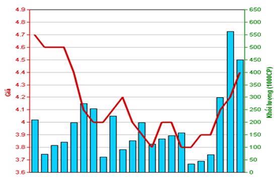 Diễn biến giá cổ phiếu HPC trong tháng qua. Nguồn: HNX