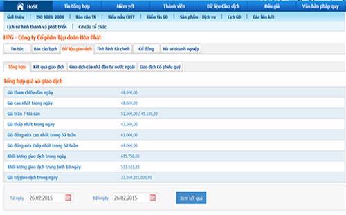 Dữ liệu giao dịch của cổ phiếu HPG - Nguồn: HOSE.<br>