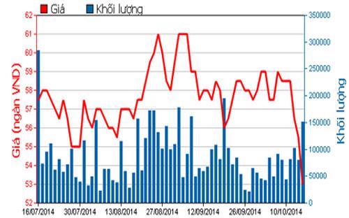 Diễn biến giá cổ phiếu HPG trong 3 tháng qua - Nguồn: HOSE.<br>