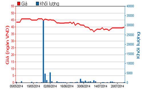 Diễn biến giá cổ phiếu HRC trong 3 tháng qua - Nguồn: HOSE.<br>