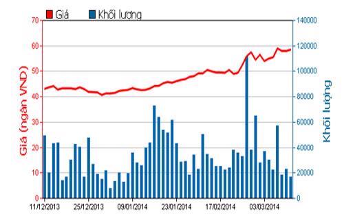 Diễn biến giá cổ phiếu HSG trong 3 tháng qua - Nguồn: HOSE.<br>