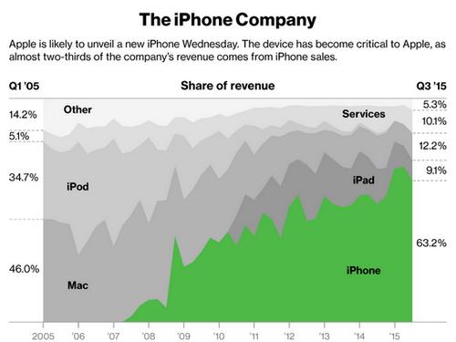 Khi doanh thu và doanh số bán hàng của các công ty quá phụ thuộc vào iPhone, lãnh đạo của Apple sẽ phải rất nỗ lực để giữ sản phẩm luôn bán chạy - Ảnh: Bloomberg.<br>