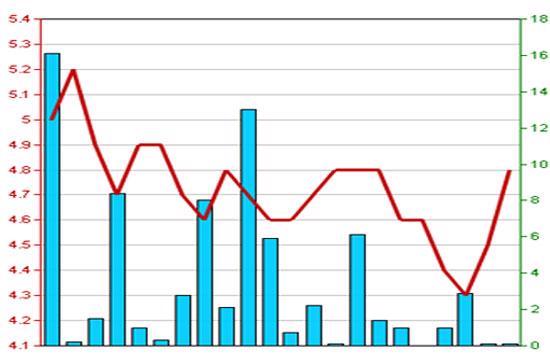 Diễn biến giá cổ phiếu L35 trong 3 tháng qua - Nguồn: HNX.