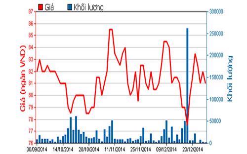 Diễn biến giá cổ phiếu MSN trong 3 tháng qua - Nguồn: HOSE.<br>