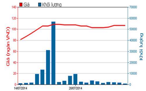 Diễn biến giá cổ phiếu MWG trong 3 tháng qua - Nguồn: HOSE.<br>
