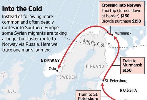 Bằng con đường vòng lên Bắc Cực, dù xa xôi hàng ngàn dặm nhưng người di cư đỡ phải lo sợ về rủi ro mất mạng, bắt cóc - Ảnh: WSJ.