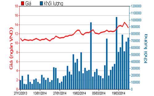 Diễn biến giá cổ phiếu OGC trong 3 tháng qua - Nguồn: HOSE.<br>