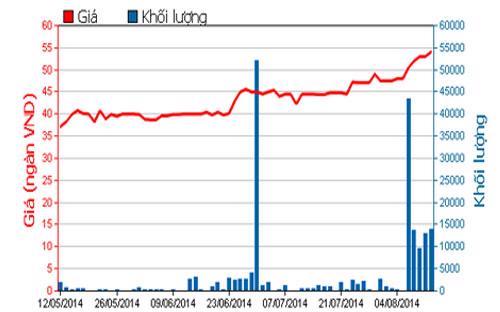 Diễn biến giá cổ phiếu PAN trong 3 tháng qua - Nguồn: HOSE.<br>