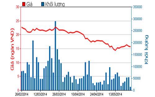 Diễn biến giá cổ phiếu PET trong 3 tháng qua - Nguồn: HOSE.<br>