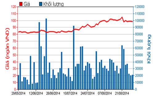 Diễn biến giá cổ phiếu PVD trong 3 tháng qua - Nguồn: HOSE.<br>