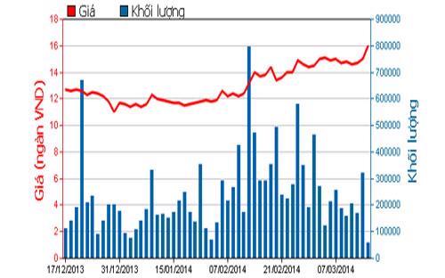 Diễn biến giá cổ phiếu PVT trong 3 tháng qua - Nguồn: HOSE.<br>