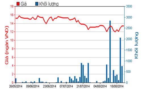 Diễn biến giá cổ phiếu RDP trong 3 tháng qua - Nguồn: HOSE.<br>