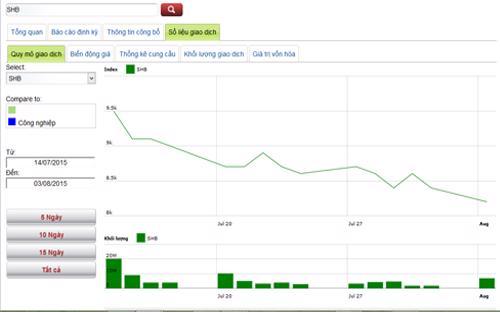 Sơ đồ giá cổ phiếu SHB trong thời gian qua - Nguồn: HNX.<br>