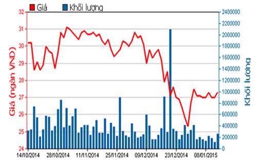 Diễn biến giá cổ phiếu SSI trong 3 tháng qua - Nguồn: HOSE.<br>