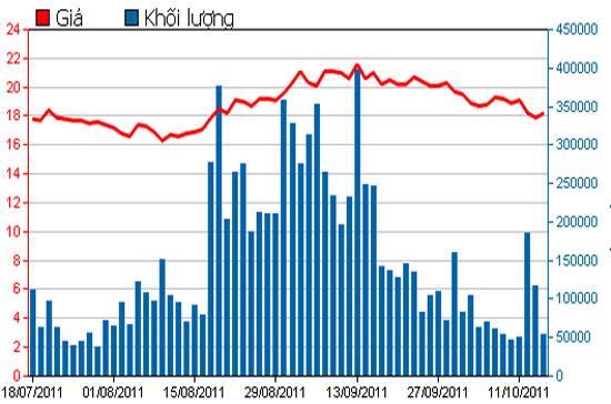Diễn biến giá cổ phiếu SSI trong 3 tháng qua - Nguồn: HSX.