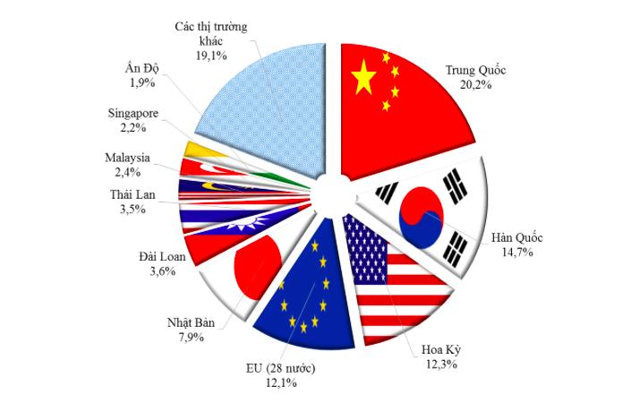 Cơ cấu thị trường xuất nhập khẩu lớn nhất của Việt Nam.