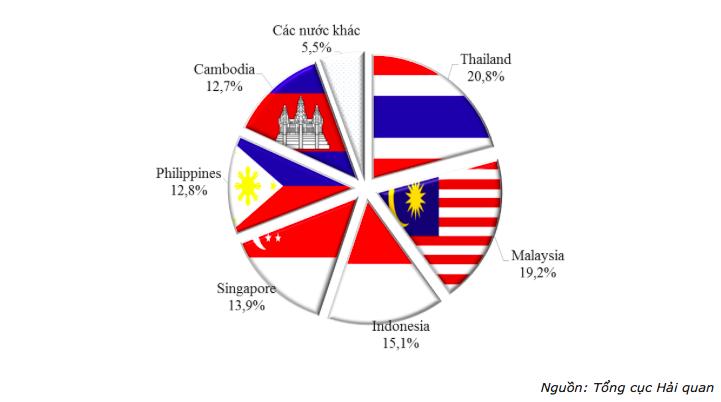 Các đối tác thương mại lớn của Việt Nam ở ASEAN.