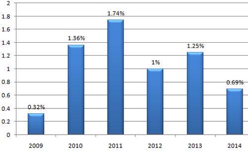 Diễn biến CPI các tháng 1 kể từ năm 2009 đến nay.<br>