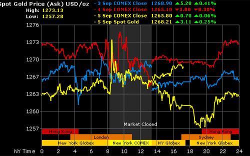 Diễn biến giá vàng tại sang New York trong các phiên tuần qua - Ảnh: Gold Price.<br>