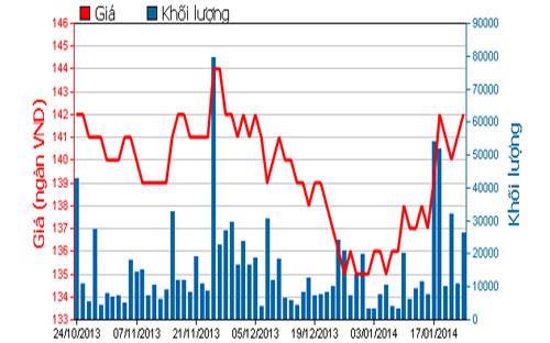 Diễn biến giá cổ phiếu VNM trong 3 tháng qua - Nguồn: HOSE.<br>