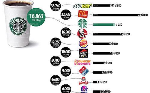 Doanh thu và số lượng cửa hàng không ngừng tăng trưởng của 10 chuỗi thức ăn nhanh lớn nhất thế giới năm 2010.