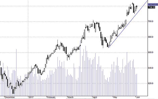Hsx30 vẫn dang tích lũy tích cực, đáy đang được nâng dần lên.