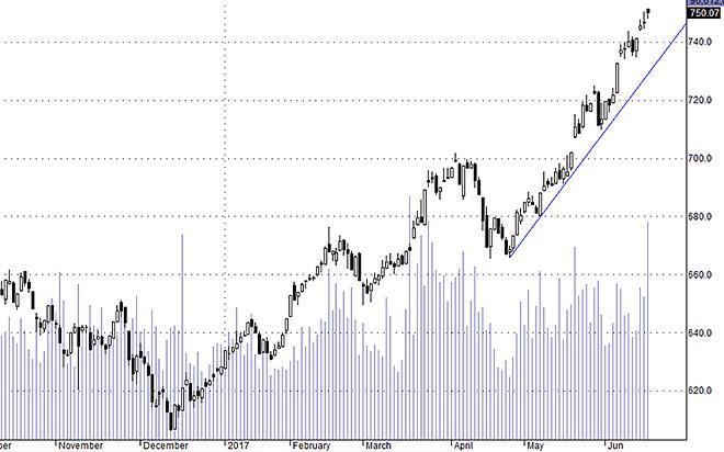 Hsx30 vẫn đang trong xu thế tăng chắc chắn.