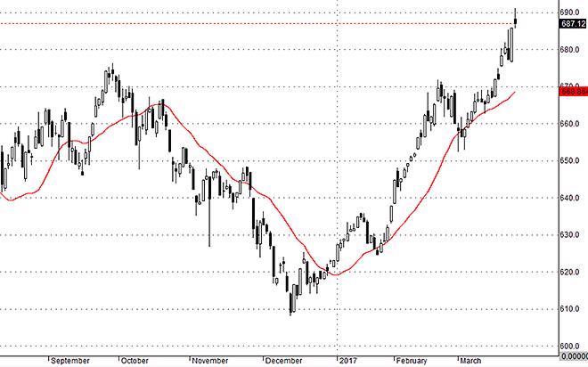 VNallshares đã điều chỉnh vốn hóa cho thấy phần lớn cổ phiếu có dao động bị ép giá xuống hôm nay.
