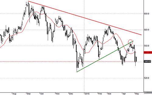Thị trường chưa có gì đảm bảo cho khả năng dừng giảm. VNALLSHARE vẫn đang trong xu thế giảm và hôm nay cụt hết mức hồi hôm qua.