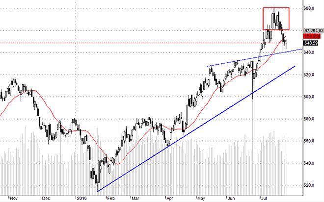 VNI khả năng cao sẽ hồi rất nhẹ trong đợt này, nhưng cổ phiếu mạnh có thể đi xa hơn.